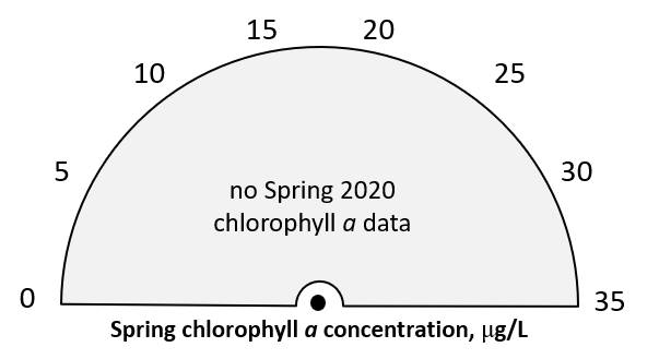 Spring 2020 chlorophyll a = no data.